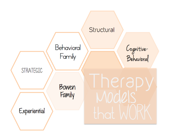 Atlas Concepts LLC_Fields of Knowledge Blog_Therapy Models